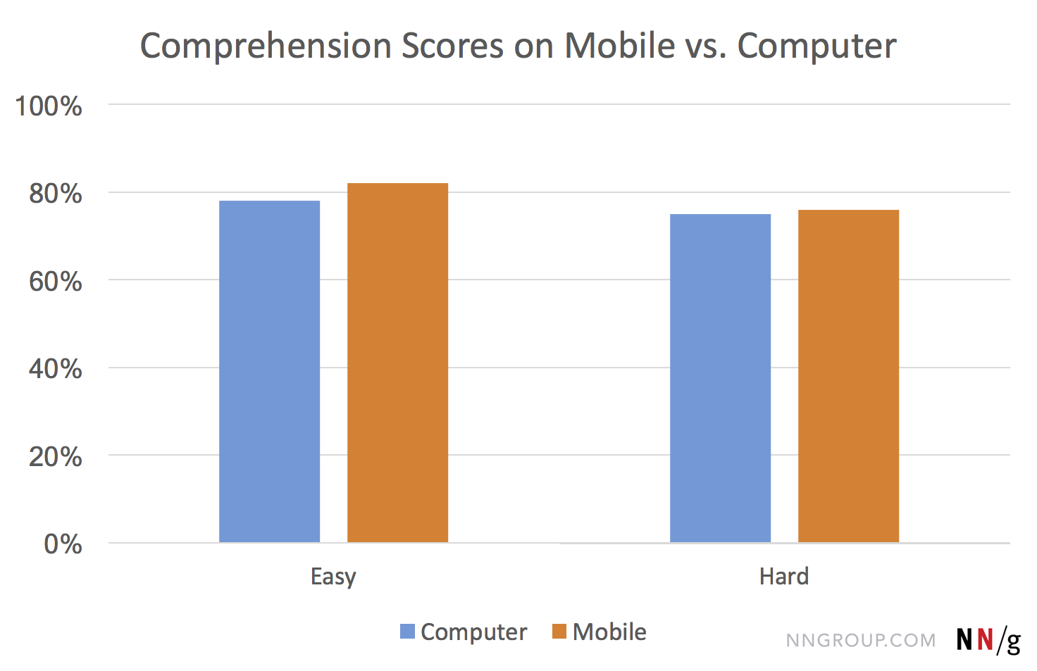 comprehension-scores