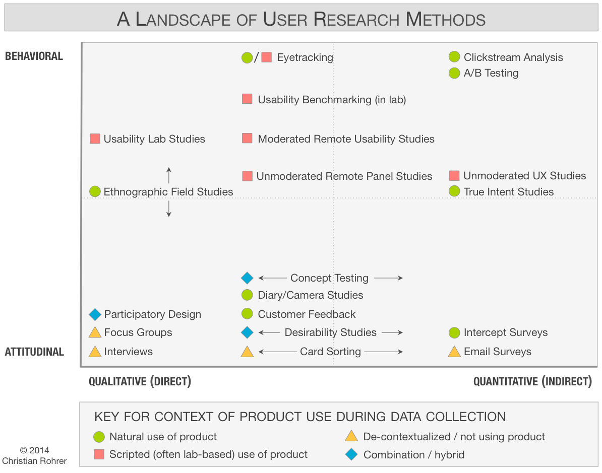 user-research-methods